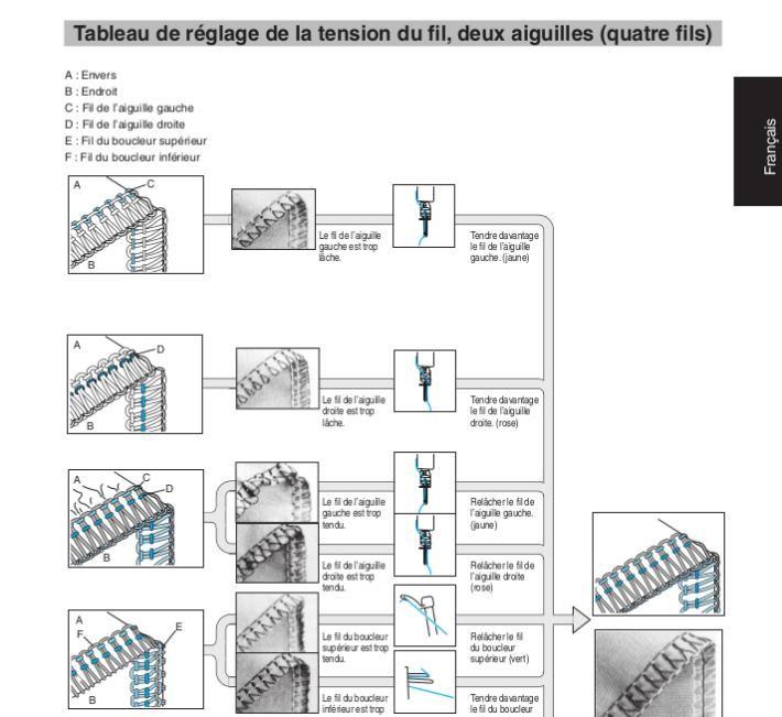 Tableau de réglage tension fils surjeteuse